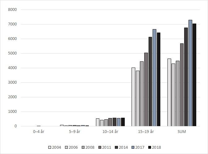 Antidepressivabruk utenfor institusjon i aldersgruppen 0 til 19 år fra 2004 til 2018