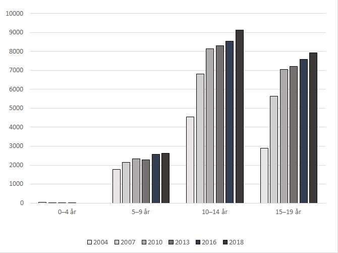 Bruk av ADHD medisiner i aldersgruppene 0 til 19 år 2004 til 2018