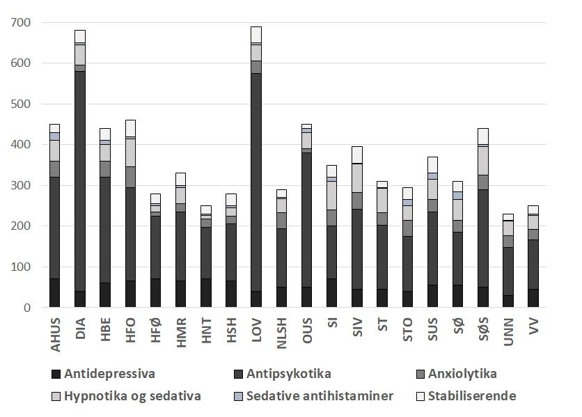 Bruk av psykofarmaka i 20 institusjoner 2017